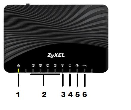 zyxel modem telia