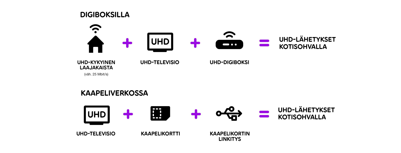 UHD-kanavat