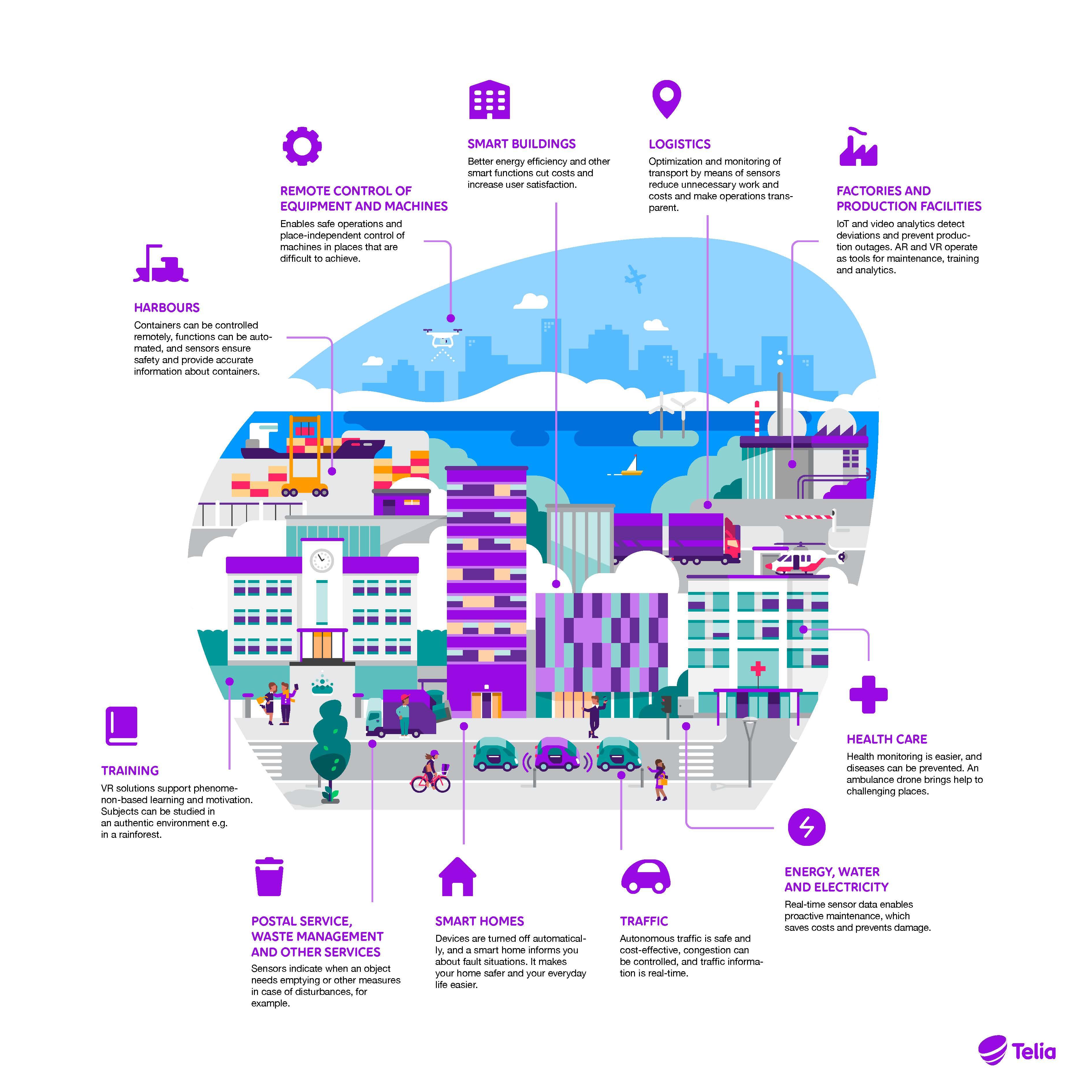 5G Finland - 5G - Telia Business