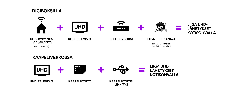 Liiga UHD -lähetykset